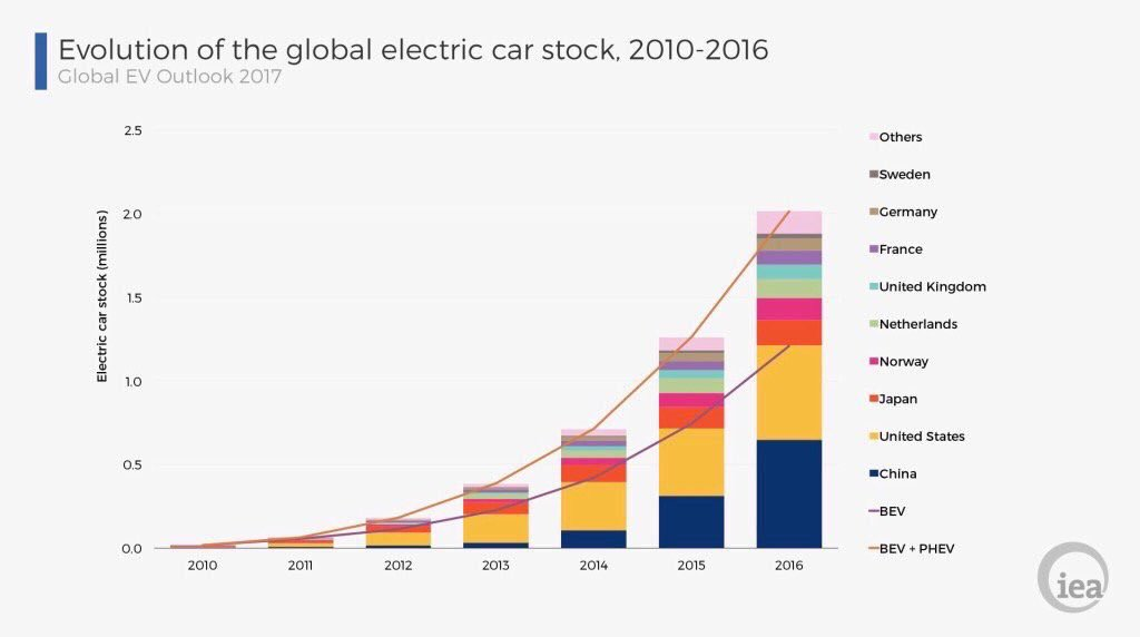 Roberto A Gonzalez On Twitter Evolution Of The Global Electric