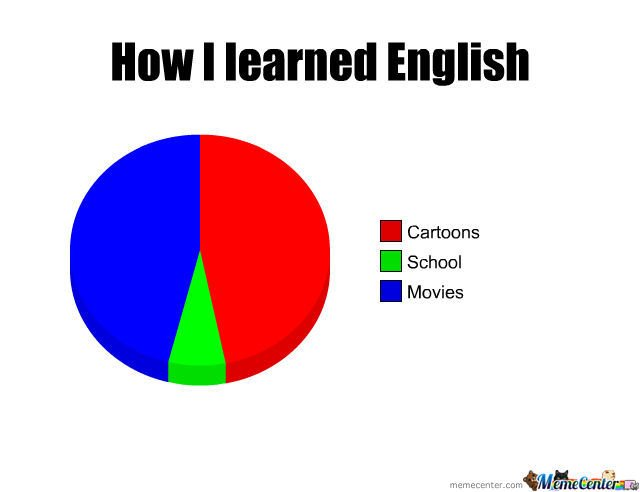 Learnenglishlanguages