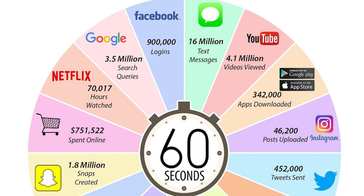 Still amazed every time I see this: What Happens in an Internet Minute in 2017?  http:// bit.ly/2jW9aka  &nbsp;    #satchat #k12 #edtech <br>http://pic.twitter.com/DrG2Hxd7qP