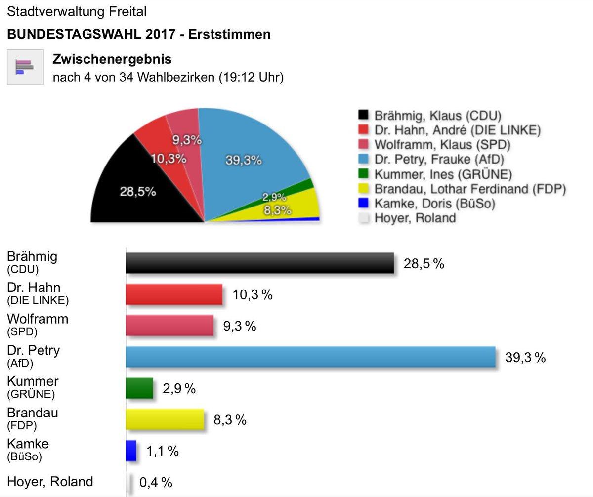 Zwischenergebnis aus #Freital. Wird das ein Trend im Wahlkreis #SOE vo...