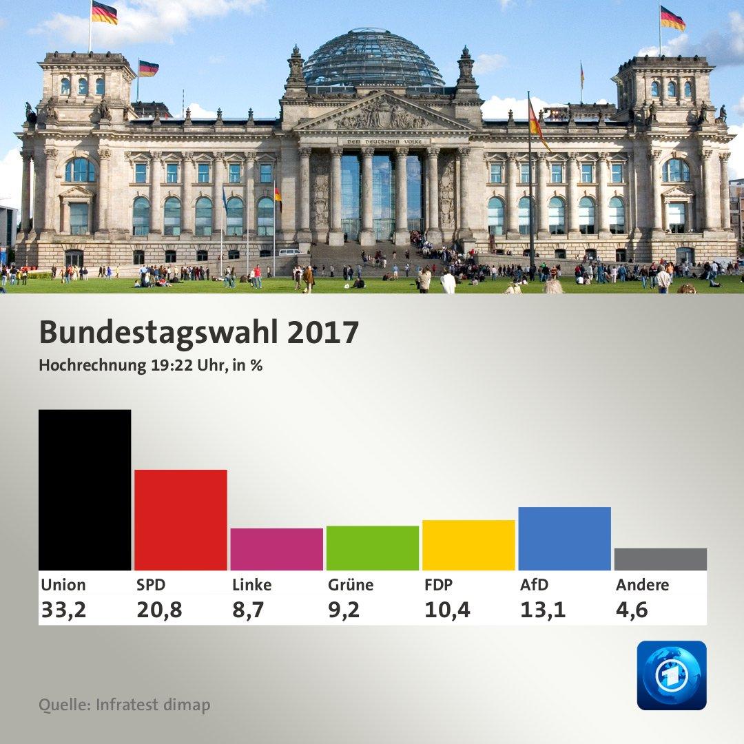 Etter hvert som prognosene justeres, ser resultatet ut til å sakte bli noe bedre for Merkels CDU og sosialdem - og noe dårligere for AfD.