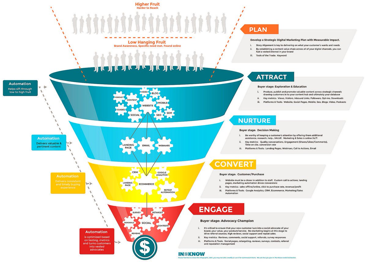 The Modern #Marketing Funnel [#Infographic] #InboundMarketiong #DigitalMarketing #GrowthHacking #SMM #CRO #LeadGeneration #SEO #SEM #Data<br>http://pic.twitter.com/lKwxCnviUV