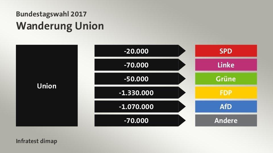 Germany, ARD exit poll:  Merkel's CDU/CSU (EPP) loses voters to all other parties.   #btw17 #BerlinerRunde #Jamaika