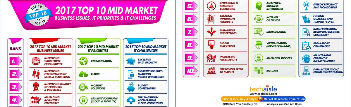 2017 Top 10 Mid-Market #Business Issues, IT Priorities &amp; Challenges #IoT #BigData #Cloud #CyberSecurity #DigitalMarketing @AnuragTechaisle<br>http://pic.twitter.com/djSjamItgP