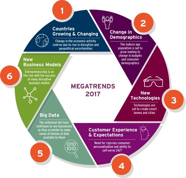 What are 6 #MegaTrends of 2017? #BigData #Distuption #fintech #SmartCity #IoT #CyberSecurity #innovation #InsurTech #infosec @Fisher85M<br>http://pic.twitter.com/PEMaGYErR4