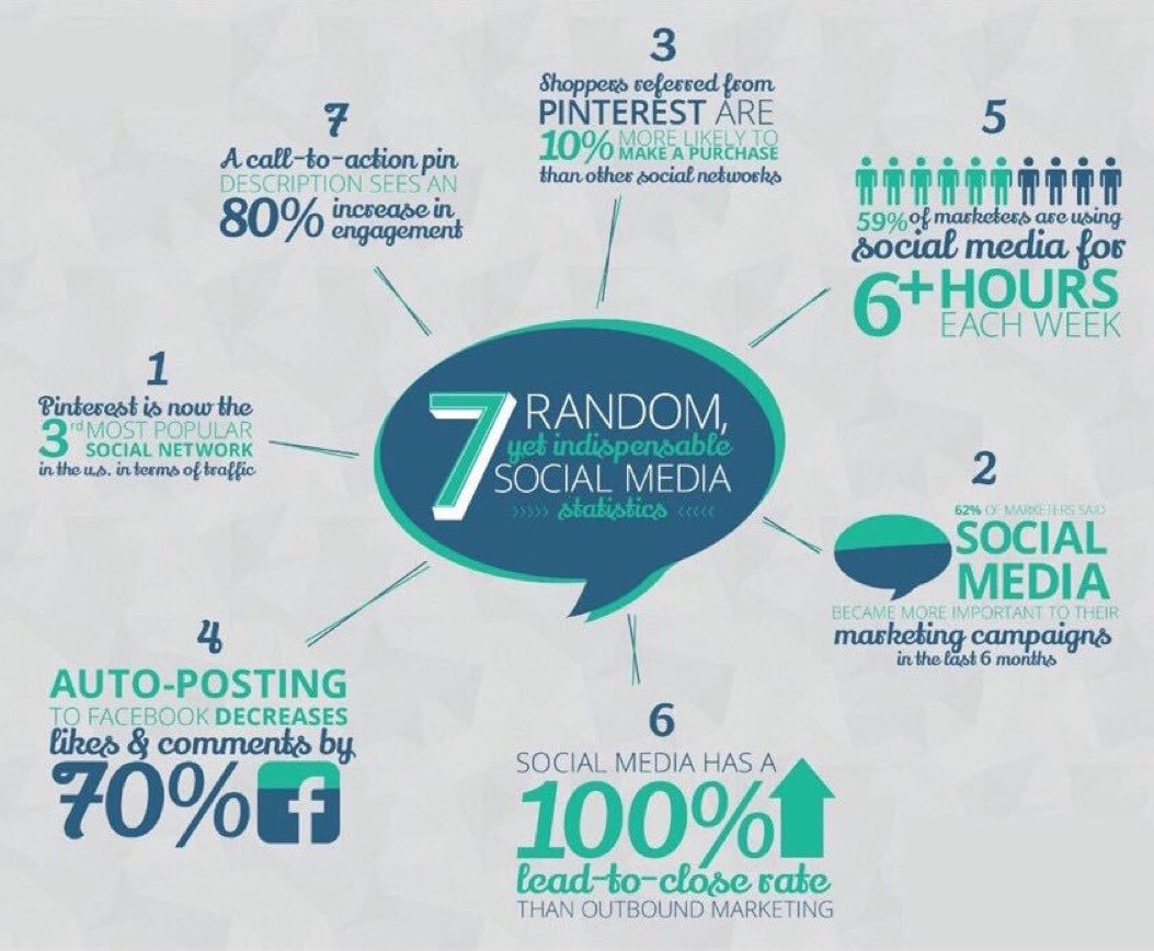 #SocialMedia Statistics #DigitalMarketing #SMM #Mpgvip #defstar5 #Marketing #makeyourownlane #growthhacking #SEO #SEM #cpg #fmcg #cstore<br>http://pic.twitter.com/gdUgqxOxHb