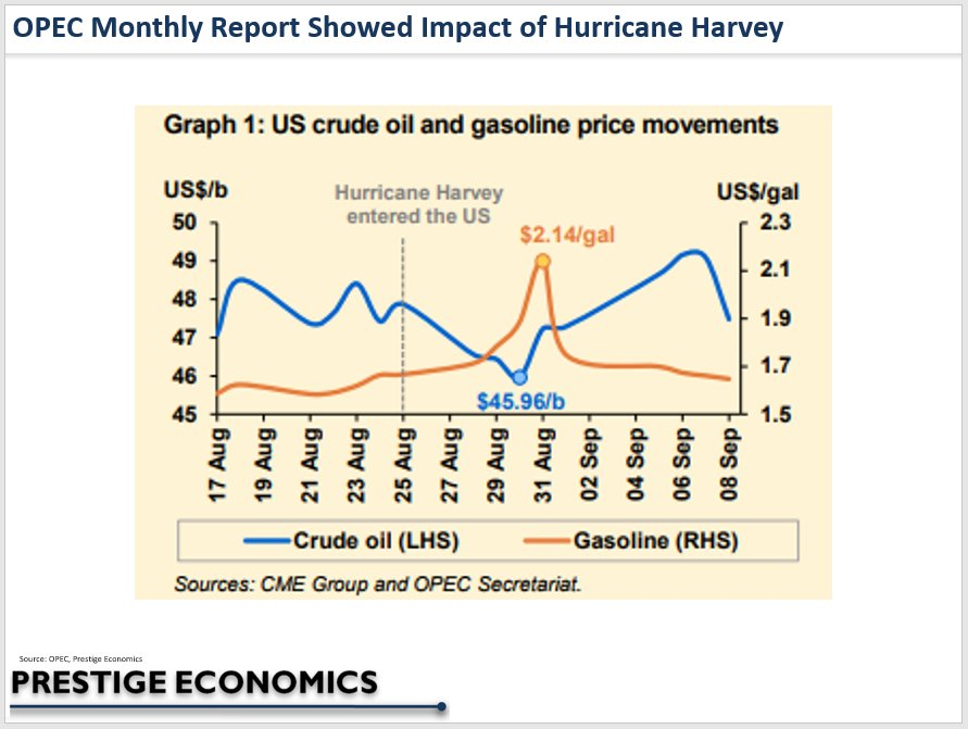 #OPEC monthly showed #HurricaneHarvey impact on #oil and #gasoline prices. #oilandgas #energy #economy #inflation #OOTT #crudeoil #oilprices<br>http://pic.twitter.com/rCJcst78PJ
