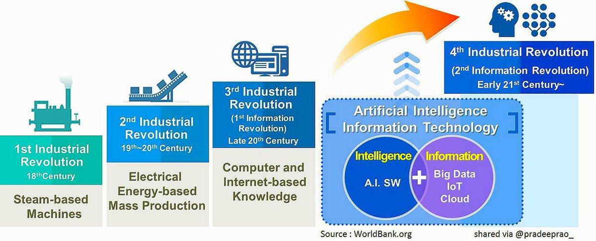 What Is The 4th Industrial Revolution? [v/ @WorldBank RT @pradeeprao_] #AI #ML #DL #BigData #Robotics #DataScience #IoT #Cloud<br>http://pic.twitter.com/omXJ44YoBu