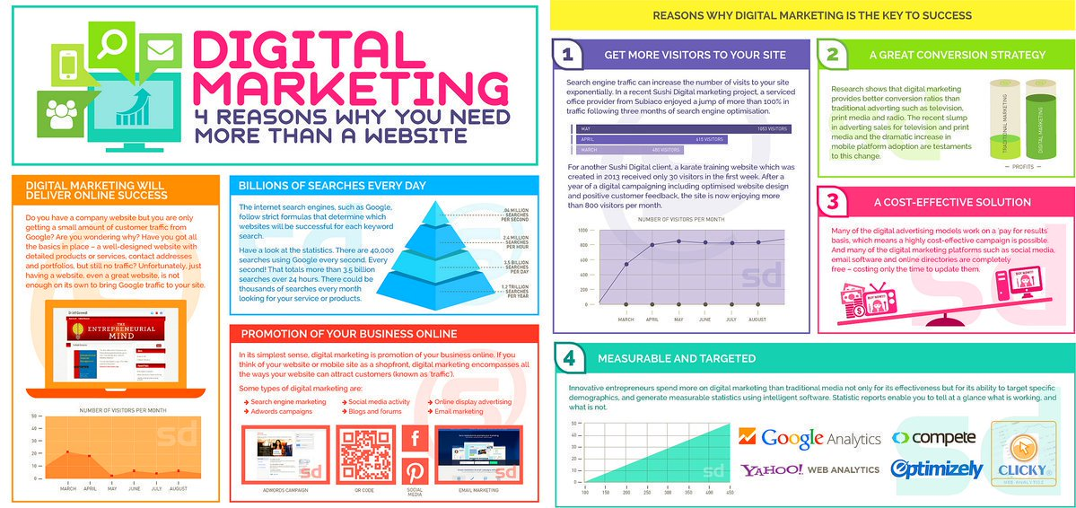 4 Reasons #DigitalMarketing is Important #Marketing #GrowthHacking #SEO #Socialmedia #CRO #PR #Traffic #Conversions #Mpgvip #Defstar5 #SPDC<br>http://pic.twitter.com/KbdZRsk1rt