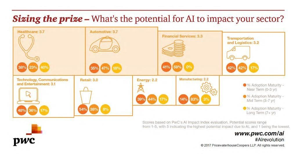The global economy will be $16 trillion bigger by 2030 thanks to #AI #ArtificialIntelligence via @PwC @wef<br>http://pic.twitter.com/0RnvpjBPIb