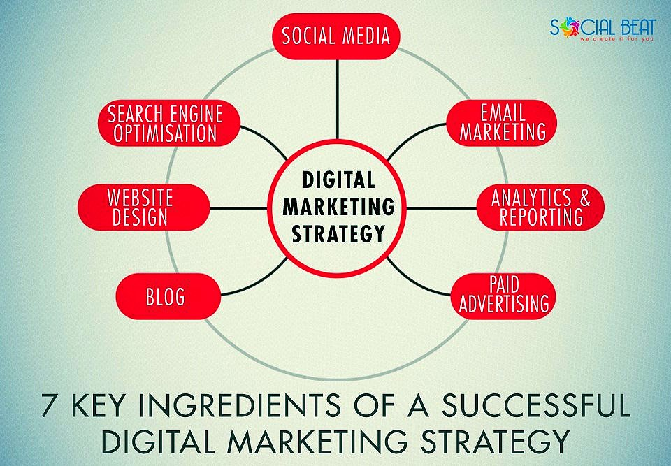 The 7 Key Ingredients of The Success of Your #DigitalMarketing Strategy [Infographic] #GrowthHacking #SEO #SMM #Startup<br>http://pic.twitter.com/CQpuG3uTfI