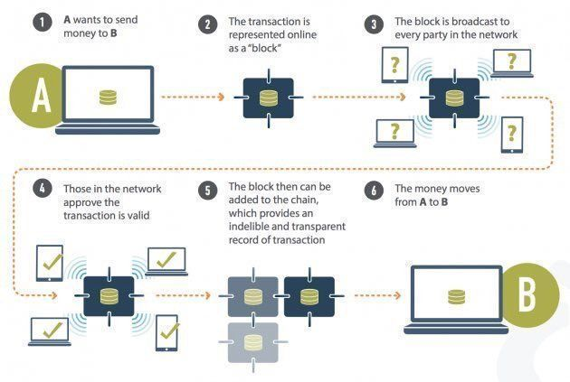 What is #BlockChain? #fintech #CryptoCurrency #AI #ML #IoT #IoE #Bitcoin #Crypto #BigData #DLT #CyberSecurity @Fisher85M<br>http://pic.twitter.com/akF03xEMOi