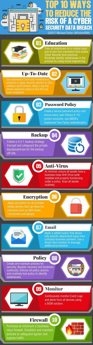 #Top10 ways to Reduce the #Risk of a #CyberSecurity #Databreach   #Education   #InfoSec #Security #Ransomware #Firewall #CyberAttack<br>http://pic.twitter.com/jR2eQJceEm