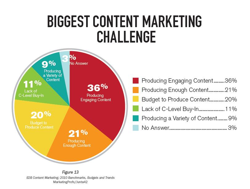 A Breakdown of the Biggest Challenges in #Content #Marketing v/ @MProfsPRO#optimize #CMO <br>http://pic.twitter.com/LT6TTrRThc