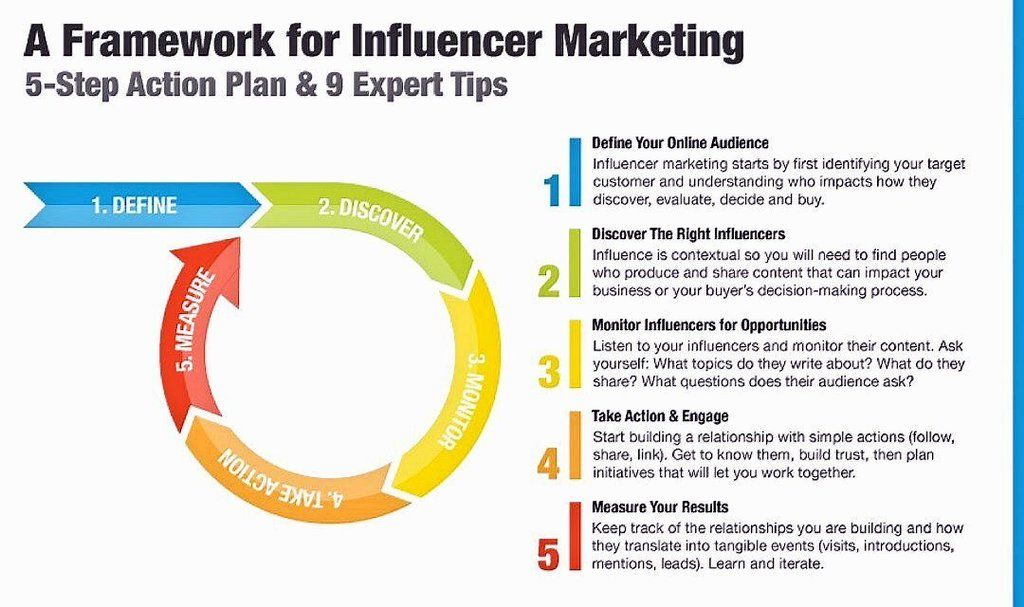 A Framework for Influencer #Marketing #SEO #DigitalMarketing #SMM #Startups #socialmediamarketing #social #CMO @ELCavalos via @ipfconline1<br>http://pic.twitter.com/g6RoHyddd1