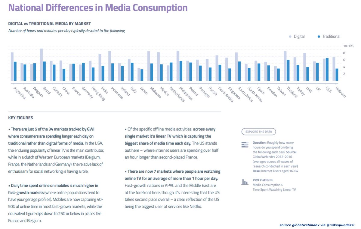 #digital outpacing #traditional media in 29 of 34 of the major markets. (#mobile #socialmedia #online)  http:// bit.ly/2fqFkDg  &nbsp;  <br>http://pic.twitter.com/S7IrPyyeJB