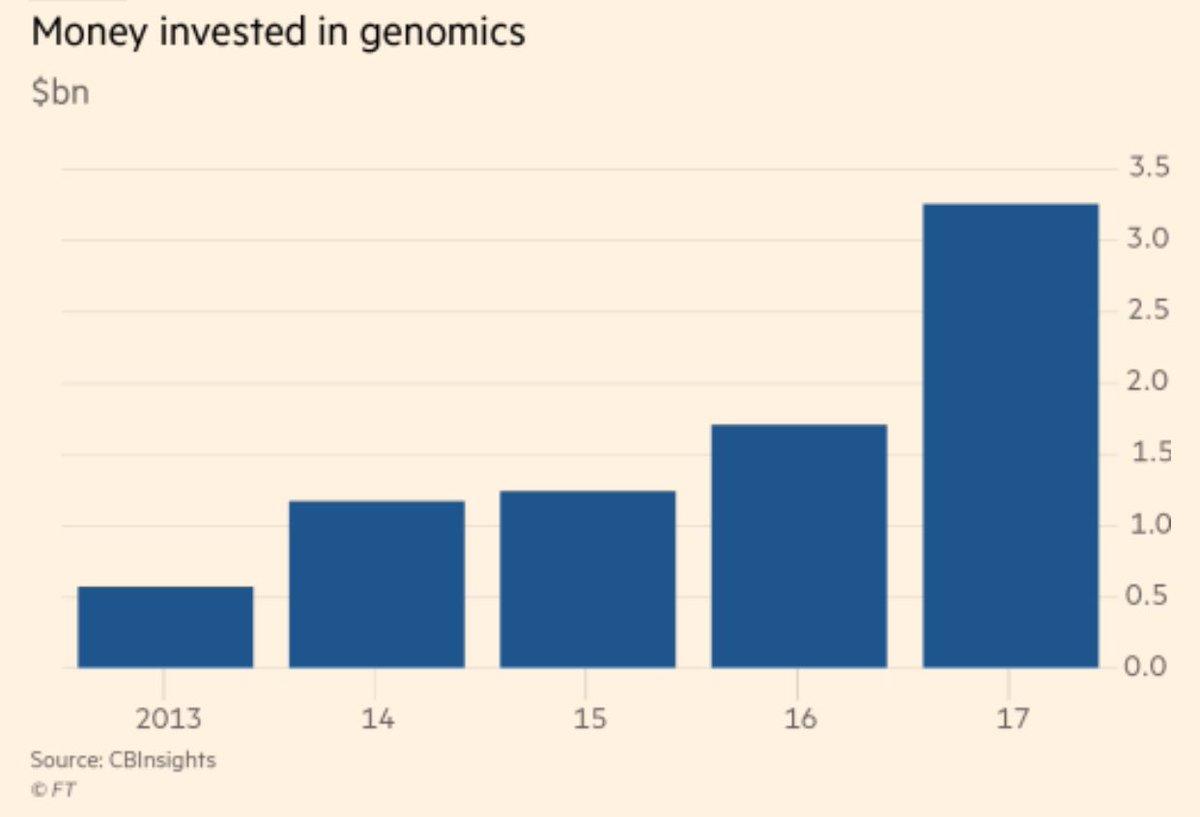 DNA start-ups attract cash from venture funds    https://www. ft.com/content/ef9b22 26-9981-11e7-a652-cde3f882dd7b?segmentid=acee4131-99c2-09d3-a635-873e61754ec6 &nbsp; …  @ft  #health #innovation #medicine #venturecapital #doctors #news<br>http://pic.twitter.com/W1PLx0hSB2