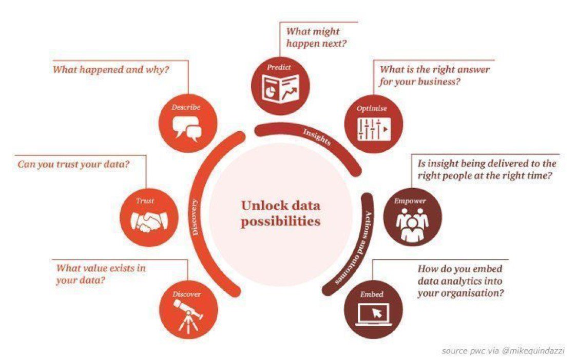[ #BigData ] 7 questions #CxOs ask to unlock Big Data possibilities  #AI #ML #GrowthHacking #Data  http:// pwc.to/2gFMCiP  &nbsp;   via @MikeQuindazzi<br>http://pic.twitter.com/uSYH04mylA