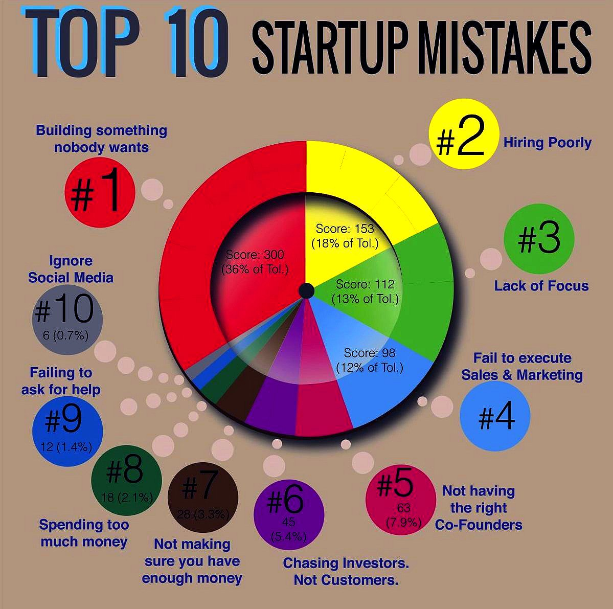 The Top 10 #Startups Mistakes [Infographic]  #Business #Startup #Entrepreneur #ContentMarketing #DigitalMarketing<br>http://pic.twitter.com/u7DFsTjyMt