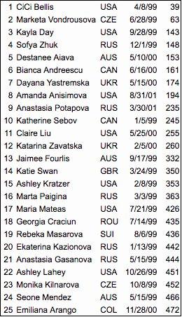 Classement WTA - Page 10 DKj-30aX0AIn6wZ