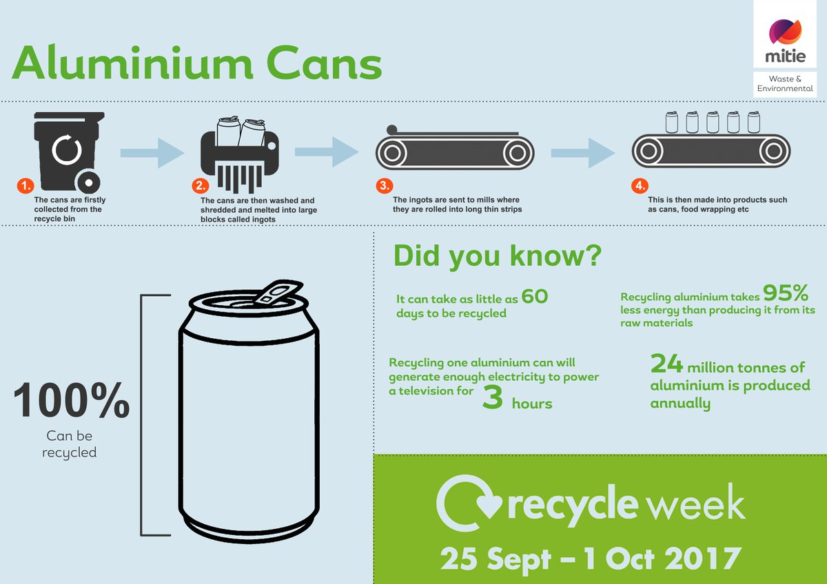 For #RecycleWeek, we have produced a range of posters to help raise the #awareness of Recycling! Aluminium cans, did you know......? <br>http://pic.twitter.com/zEt639PN6y