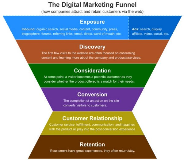 The Digital #Marketing Funnel: How To Attract &amp; Retain Customers [Infographic]  [via @GrowthHackers] #DigitalMarketing #InboundMarketing<br>http://pic.twitter.com/qL6gUQXGr0