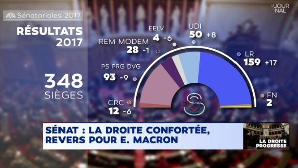 EN DIRECT - Le Sénat résiste à Macron, découvrez tous les résultats https://t.co/a6WtGmI162