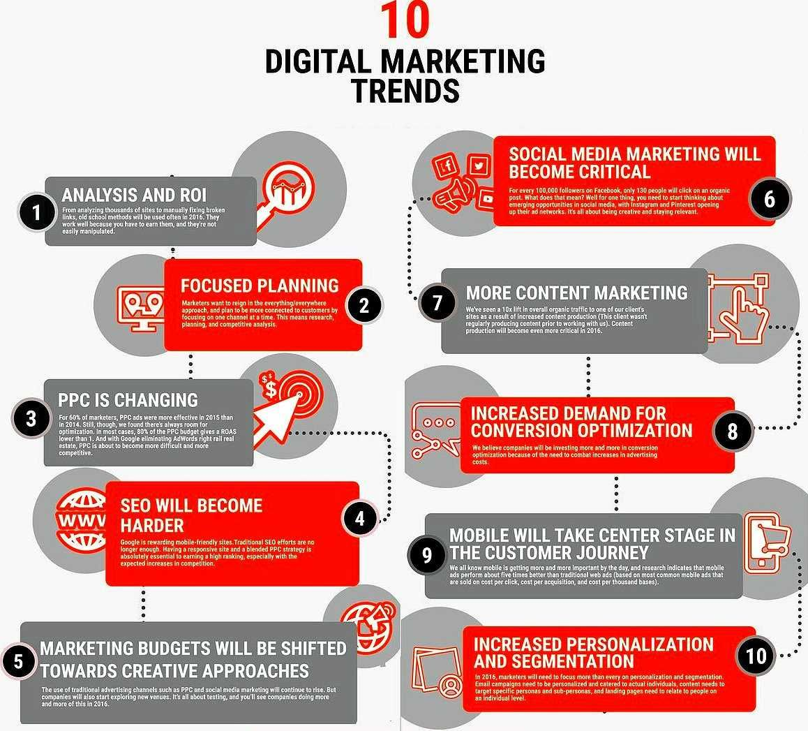 Best #DigitalMarketing Trends #GrowthHacking #Marketing #startups #blacksheep #socialmediamarketing #contentmarketing #blogging #SEO<br>http://pic.twitter.com/YTQsVOzVdW