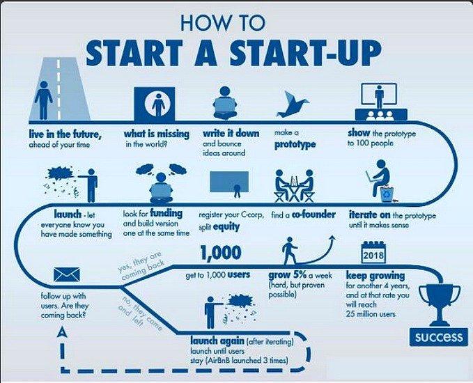 How To Start a #Startup? [Infographic] [via @AnkitaMankotia @nvkvamshi] #GrowthHacking #DigitalMarketing #Marketing #SEO #ContentMarketing<br>http://pic.twitter.com/0gPBqyaoB5
