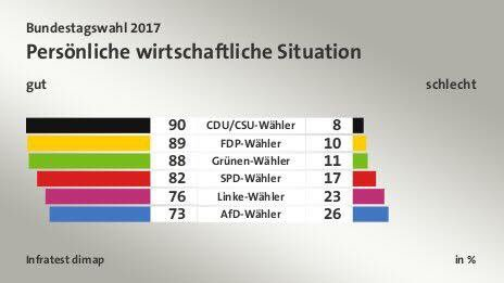 73% of AfD voters are happy with their personal economic conditions. #...