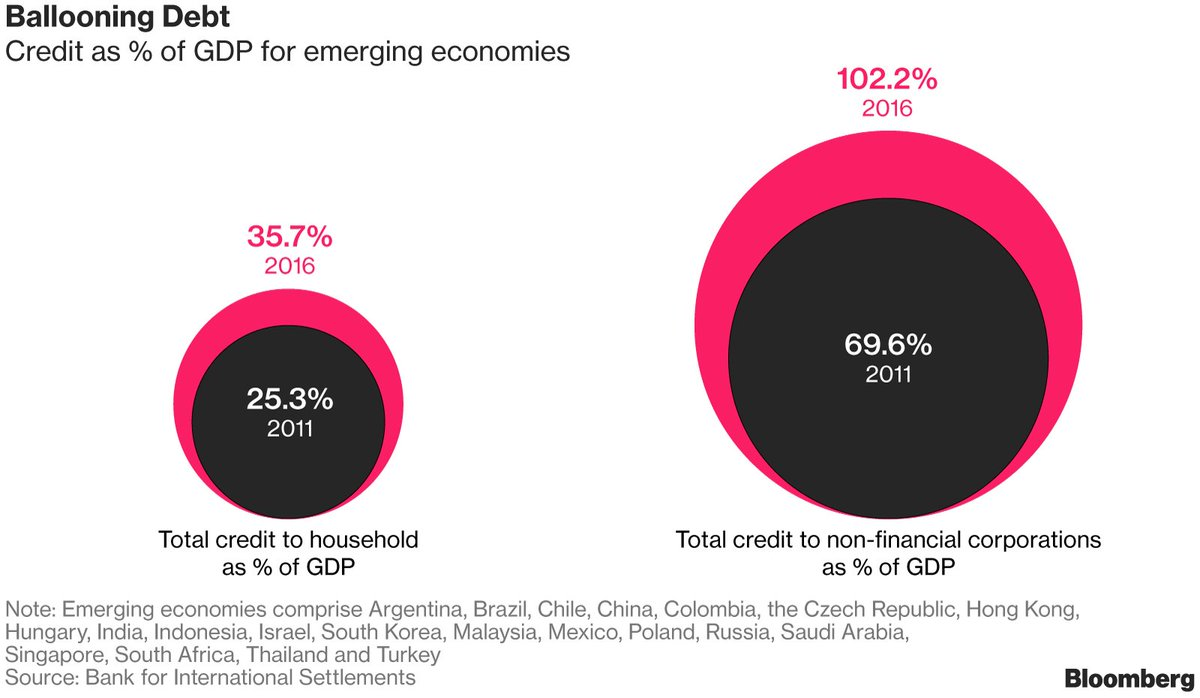 The State of #EmergingMarkets, @markets #finance #economic #fintech #GDP #defstar5 #makeyourownlane #Mpgvip  https://www. bloomberg.com/news/articles/ 2017-09-24/storming-or-storm-bound-here-s-an-emerging-market-reality-check?cmpid=socialflow-twitter-business&amp;utm_content=business&amp;utm_campaign=socialflow-organic&amp;utm_source=twitter&amp;utm_medium=social &nbsp; …  @akwyz<br>http://pic.twitter.com/ABnBeozNmZ