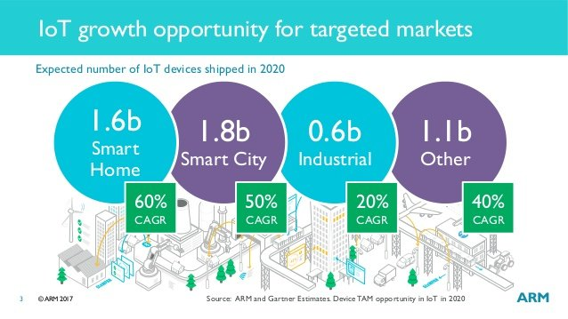 Social Media Post: RT @ck_karner: The top 3 areas in #IoT are industrial, automotive &...