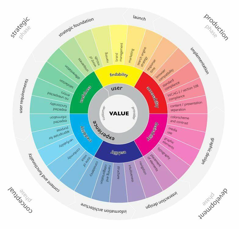 THE #UserExperience wheel. #GrowthHacking #DigitalMarketing #startup #Entrepreneurship #ux  #ContentMarketing #SEO #MakeYourOwnLane #Mpgvip<br>http://pic.twitter.com/Oi2FwLrbyK
