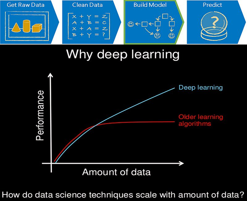 #DeepLearning Explained - in 4 Simple Facts  https:// buff.ly/2xIz5ST  &nbsp;   v/ @DataScienceCtrl  #AI #NeuralNetworks <br>http://pic.twitter.com/VnCQ9BseXo