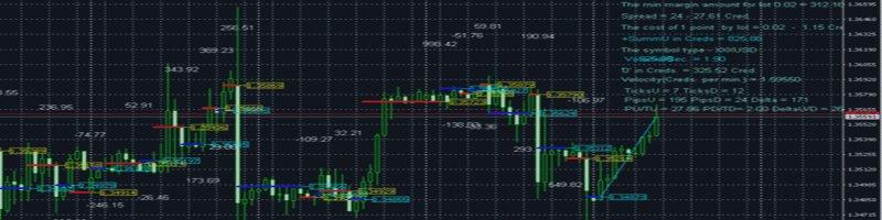 Торговля бинарными опционами с помощью индикатора смотри на