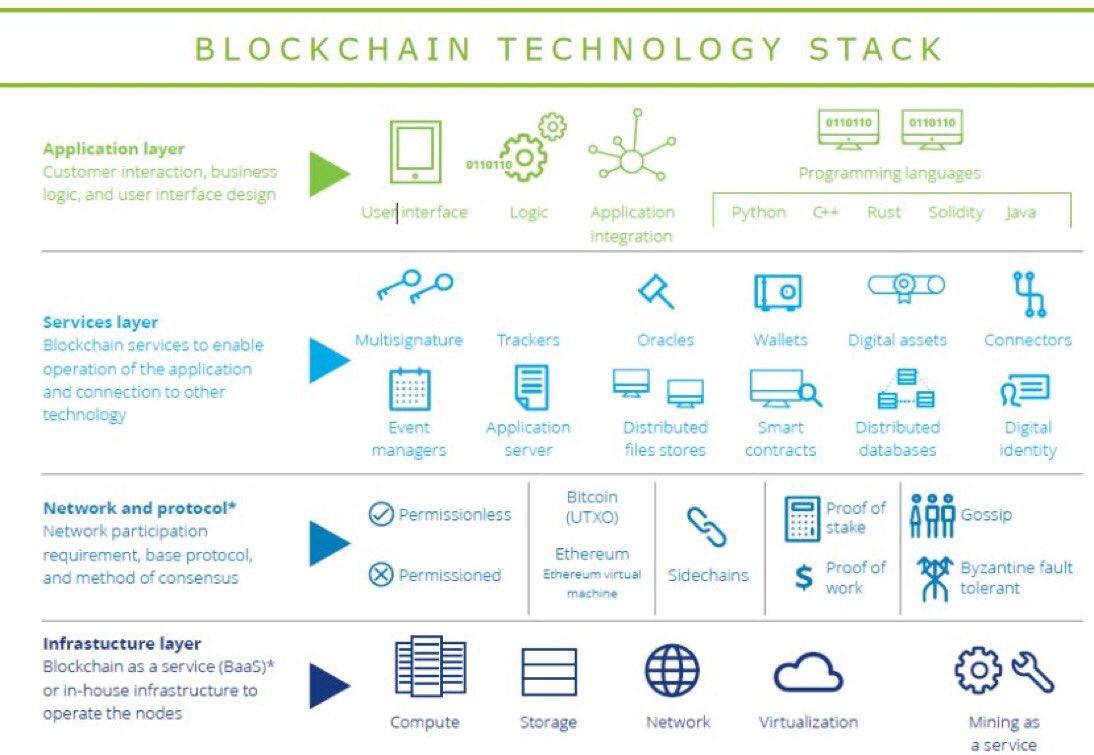 #Blockchain #Tech Stack Defined {Infographic}  #CEO #GrowthHacking #BigData #AI #ML #FinTech #DLT #makeyourownlane #DL #defstar5 @Deloitte<br>http://pic.twitter.com/GiyA4k2SBB