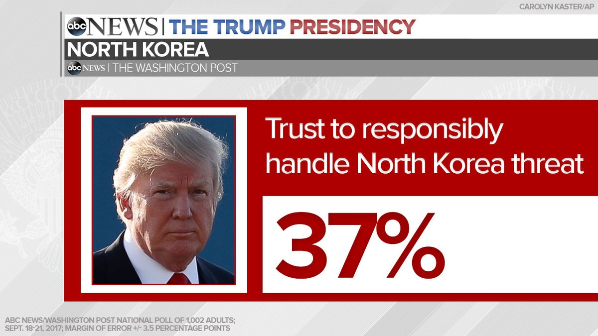 70% see North Korea as serious threat to US, ABC/WaPo poll finds; 62% don't trust Trump to handle it responsibly. https://t.co/BB5HhsIWS1