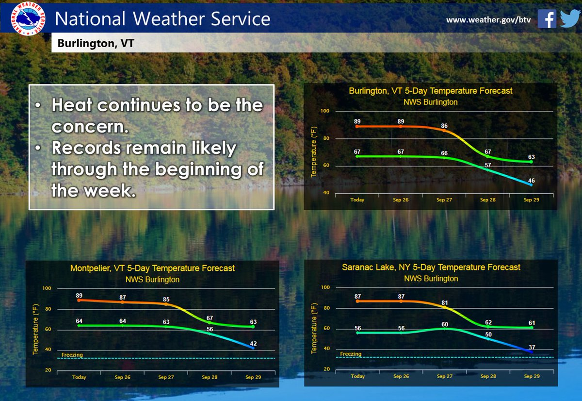 Nws Burlington On Twitter Record Heat Continues Heres A Look At The Forecast For The Work Week Normal Returns By The End Of The Week