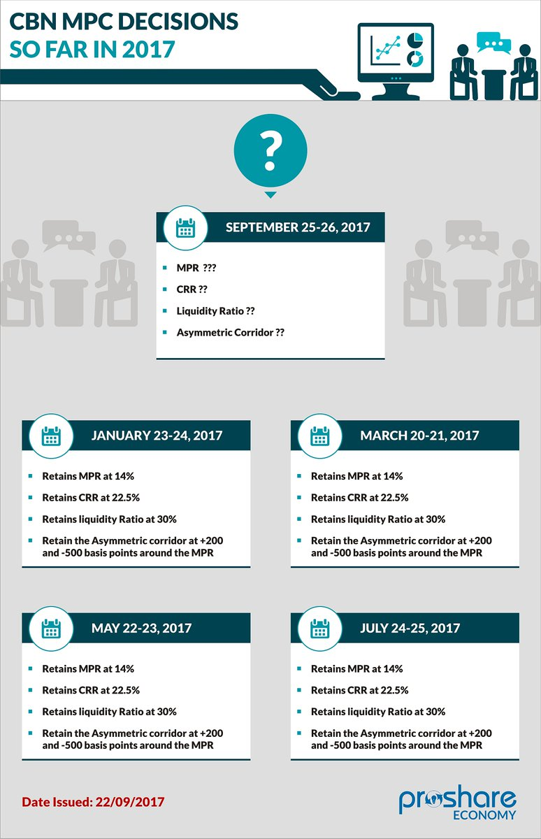 #AheadofMPCDecision: Here are the decisions made so far in 2017 #Infographics  https://www. proshareng.com/news/MONETARY% 20POLICY/MPC--Advocacy-and-The-Total-Eclipse-of-Analysis/36478 &nbsp; … <br>http://pic.twitter.com/h6DD2WsMTE