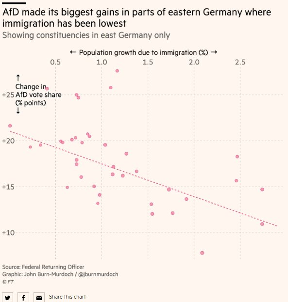 The surprising chart in the excellent @FT German election graphic https://t.co/H3BWOrGTIu  Again immigration drives votes where it is absent