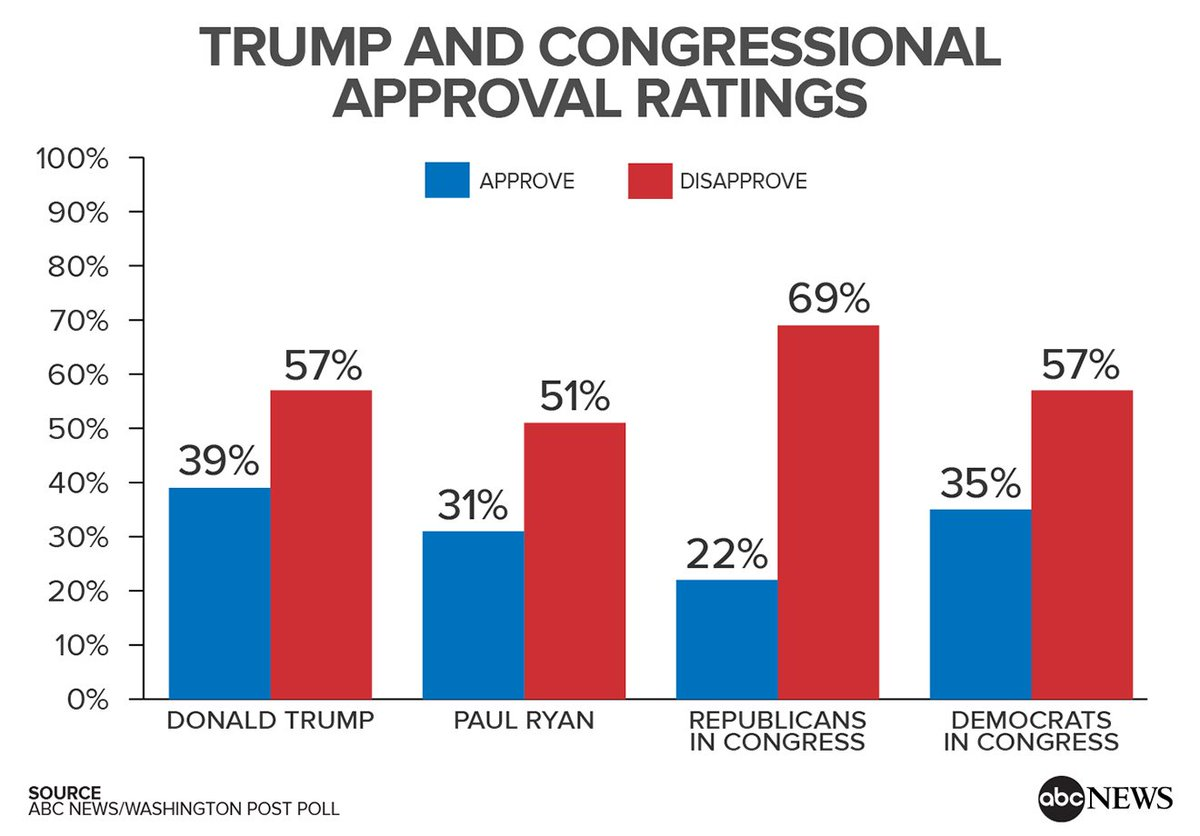 @ABC New @ABC  News/WaPo poll: 22% of Americans approve of congressional Republicans; only 4% strongly approvehttps://t.co/YJhfcbs1d0:  http