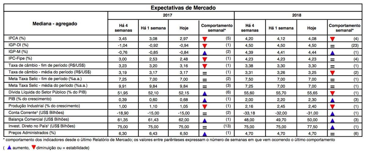 Brasil, 2017/2018  - PIB: +0,68%/+2,30% - Inflação: +2,97%/+4,08% - Selic: 7,00%/7,00% - Dólar: R$ 3,16/R$ 3,30  Focus, @BancoCentralBR