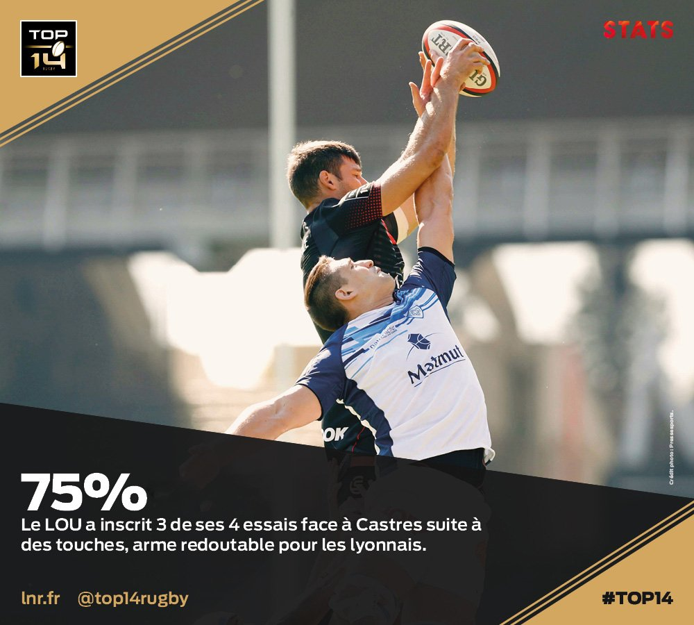 #TOP14, J5 | #Stats ► @LeLOURugby, effic...