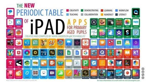 Tweet from @Alex_Corbitt  http:// sco.lt/96uq6z  &nbsp;   #edapps #iPadapps #earlylearningchat #edtech<br>http://pic.twitter.com/XWaBFhAT6a