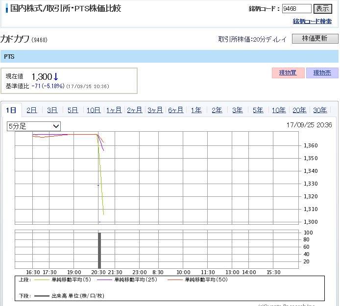 カドカワ株価が崖になりました