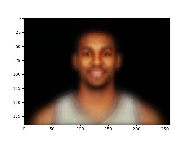 Combined faces of the top 225 #NBA players. #dataviz   https://www. reddit.com/r/dataisbeauti ful/comments/7273gs/combined_faces_of_top_225_nba_players_oc/ &nbsp; … <br>http://pic.twitter.com/kLDN5vtMzB