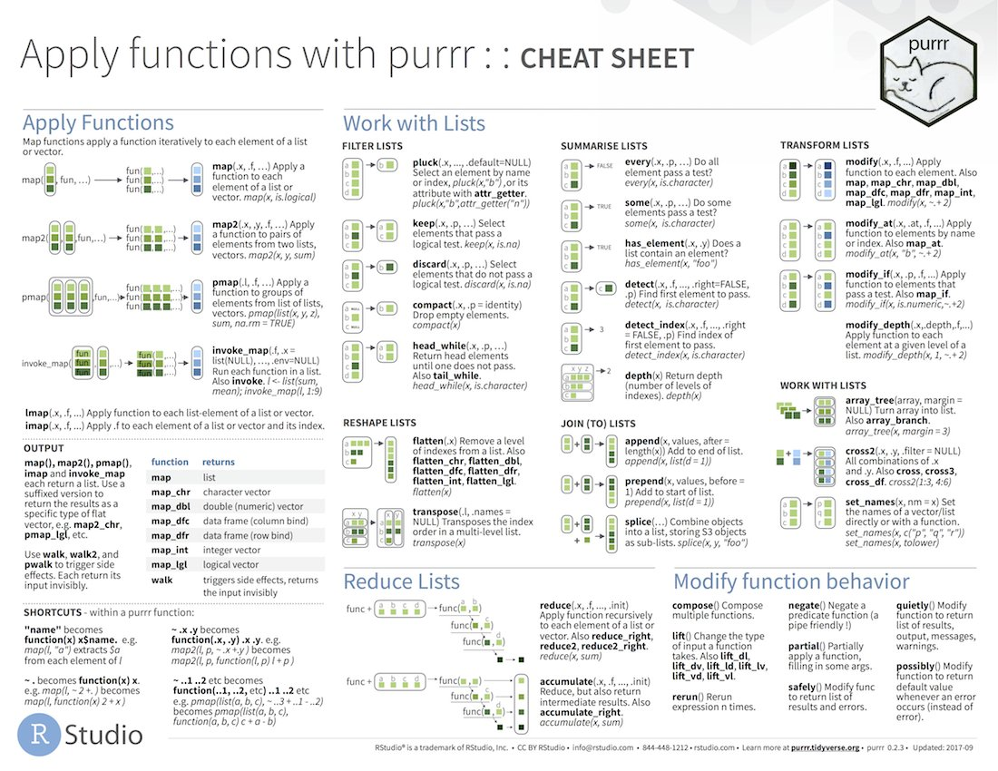 New #rstats cheatsheet today! Apply functions with #purrr. Also covers list-columns. At  https://www. rstudio.com/resources/chea tsheets/ &nbsp; …  @rstudio @hadleywickham<br>http://pic.twitter.com/qe8DmoaXe9