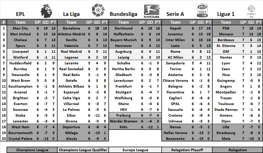 Current Euro Top 5 Tables  #EPL #LaLiga #Bundesliga #SerieA #Ligue1<br>http://pic.twitter.com/A6TyT0hcm9