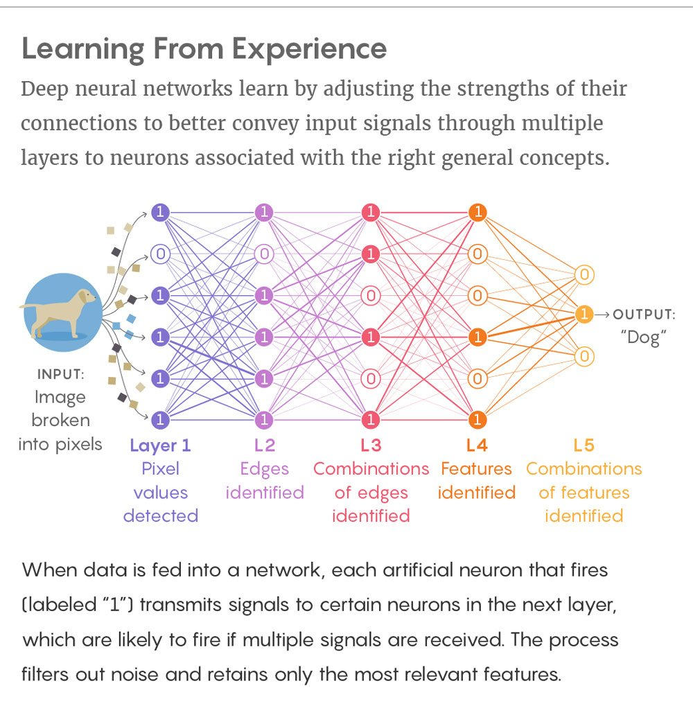 How #NeuralNetworks and #DeepLearning work - new theory of &#39;information bottlenecks&#39; explains  https://www. quantamagazine.org/new-theory-cra cks-open-the-black-box-of-deep-learning-20170921/ &nbsp; … <br>http://pic.twitter.com/MYaXa6zVYM