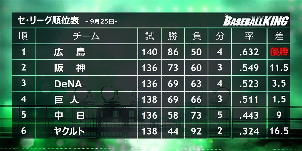 【セ・リーグ順位表】9月25日 #carp  #tigers  #baystar...